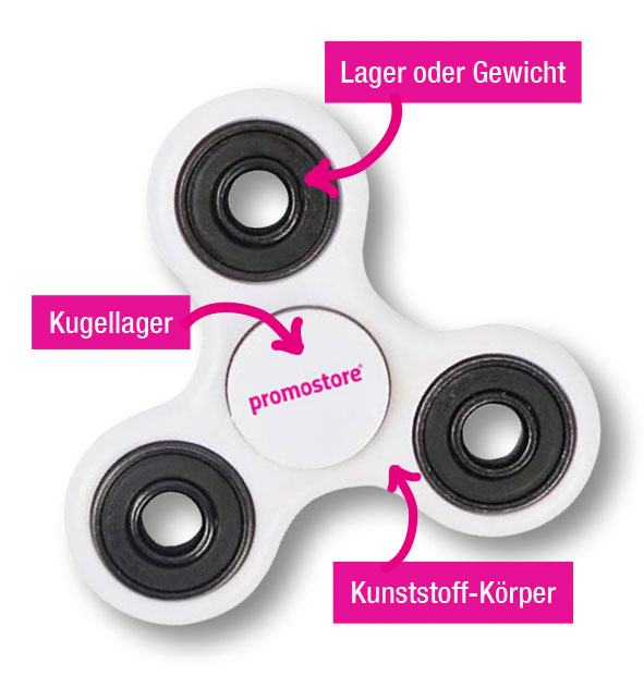 Promostore Fidget Spinner Aufbau